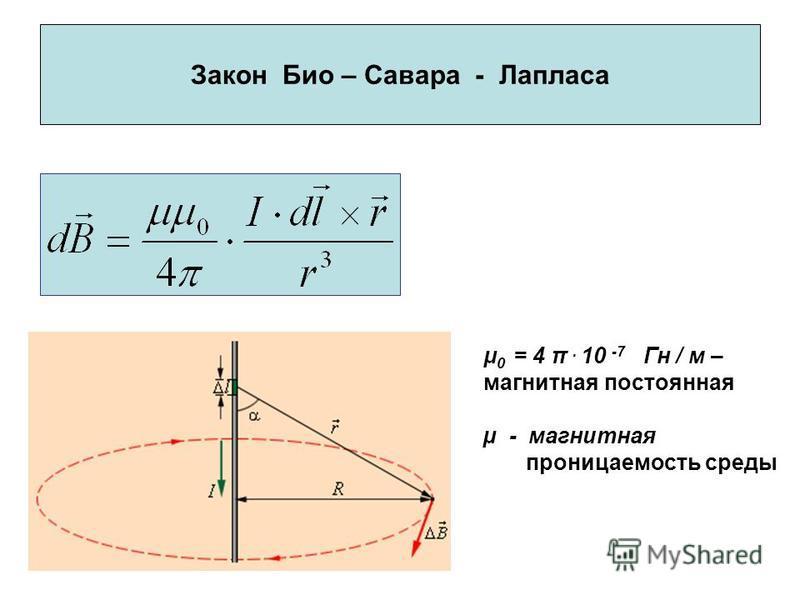 Закон Био – Савара - Лапласа μ 0 = 4 π. 10 -7 Гн / м – магнитная постоянная µ - магнитная проницаемость среды