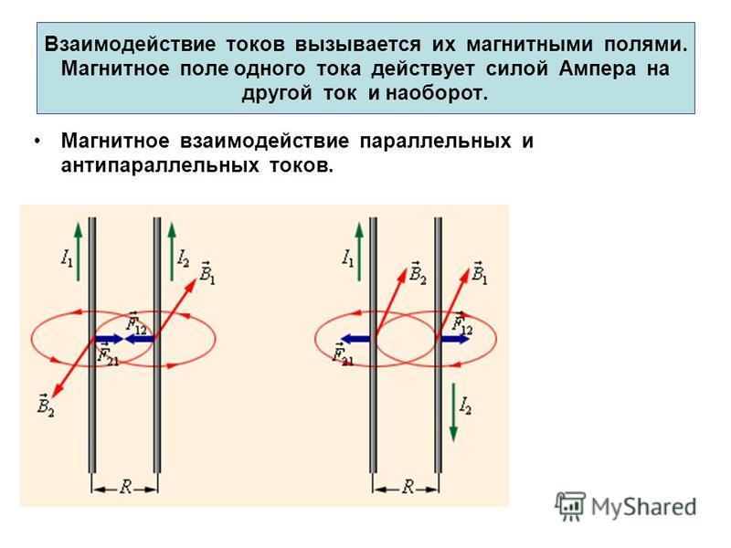 Взаимодействие токов вызывается их магнитными полями. Магнитное поле одного тока действует силой Ампера на другой ток и наоборот. Магнитное взаимодействие параллельных и антипараллельных токов.