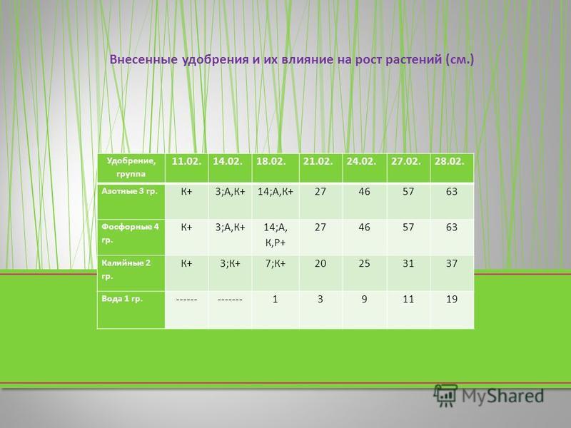 Удобрение, группа 11.02.14.02.18.02.21.02.24.02.27.02.28.02. Азотные 3 гр. К+К+3; А, К +14; А, К +27465763 Фосфорные 4 гр. К+К+3; А, К + 14; А, К, Р + 27465763 Калийные 2 гр. К+К+3; К +7; К +20253137 Вода 1 гр. -------------1391119 Внесенные удобрени