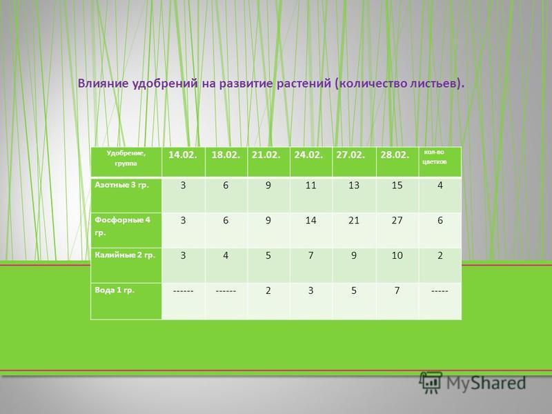 Удобрение, группа 14.02. 18.02.21.02.24.02.27.02.28.02. кол - во цветков Азотные 3 гр. 3691113154 Фосфорные 4 гр. 3691421276 Калийные 2 гр. 34579102 Вода 1 гр. ------ 2357----- Влияние удобрений на развитие растений ( количество листьев ).