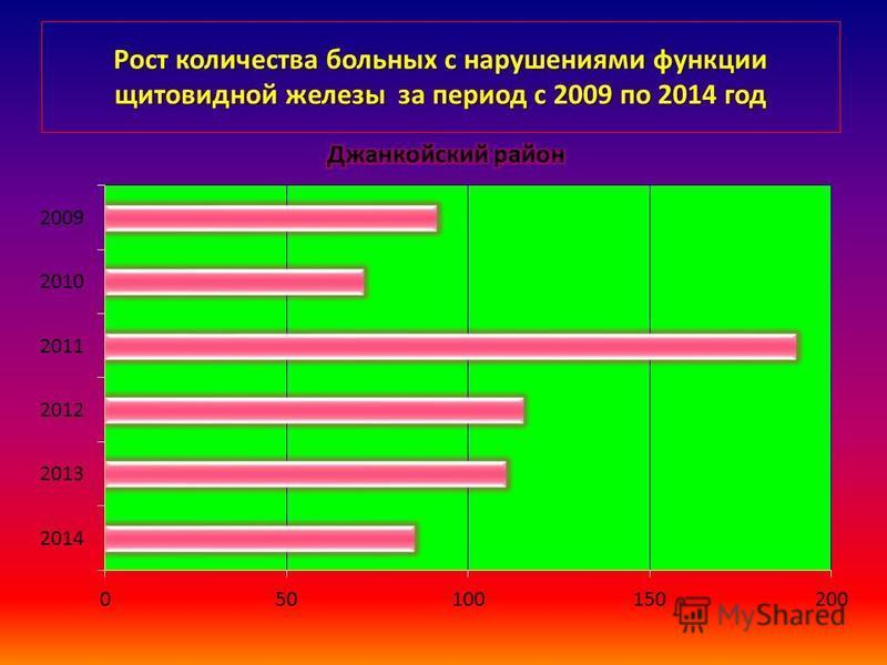 Рост количества больных с нарушениями функции щитовидной железы за период с 2009 по 2014 год