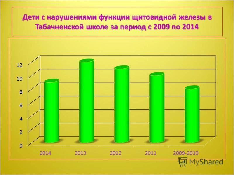 Дети с нарушениями функции щитовидной железы в Табачненской школе за период с 2009 по 2014