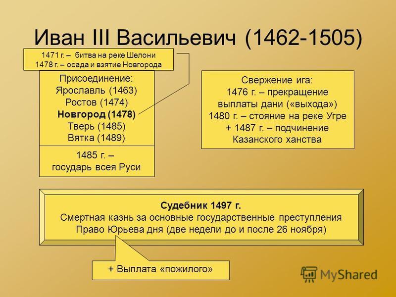 Иван III Васильевич (1462-1505) Присоединение: Ярославль (1463) Ростов (1474) Новгород (1478) Тверь (1485) Вятка (1489) Свержение ига: 1476 г. – прекращение выплаты дани («выхода») 1480 г. – стояние на реке Угре + 1487 г. – подчинение Казанского ханс