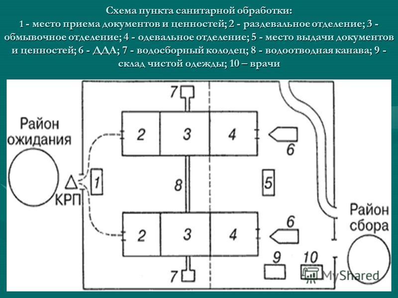 Схема пункта санитарной обработки: 1 - место приема документов и ценностей; 2 - раздевальное отделение; 3 - обмывочное отделение; 4 - одевальное отделение; 5 - место выдачи документов и ценностей; 6 - ДДА; 7 - водосборный колодец; 8 - водоотводная ка