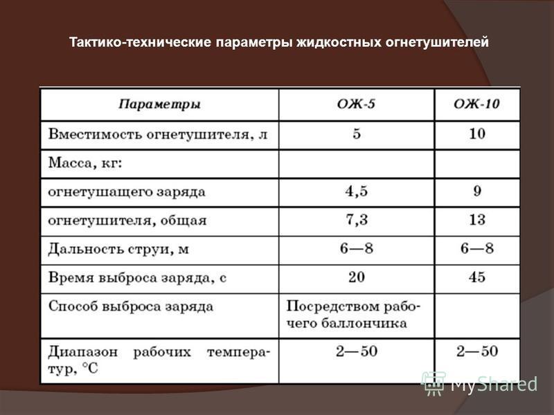 Тактико-технические параметры жидкостных огнетушителей