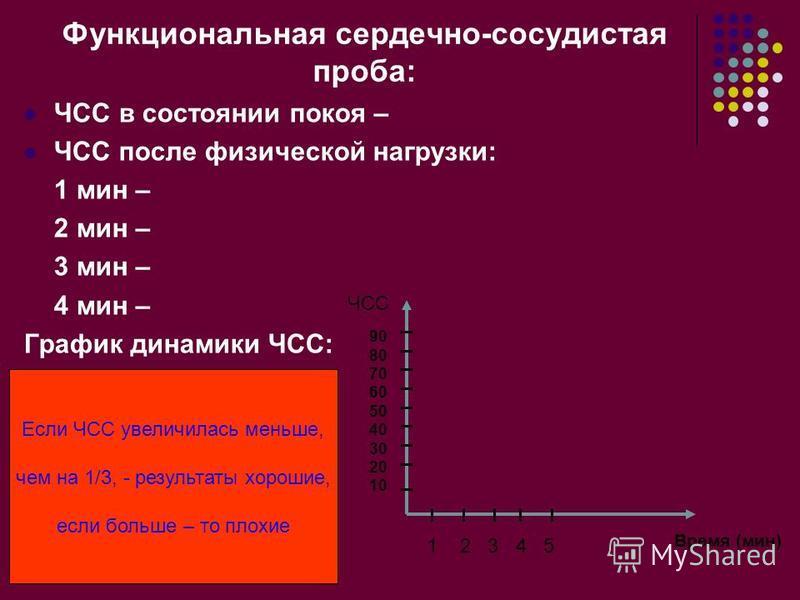 Функциональная сердечно-сосудистая проба: ЧСС в состоянии покоя – ЧСС после физической нагрузки: 1 мин – 2 мин – 3 мин – 4 мин – График динамики ЧСС: Время (мин) 1 2 3 4 5 90 80 70 60 50 40 30 20 10 ЧСС Если ЧСС увеличилась меньше, чем на 1/3, - резу