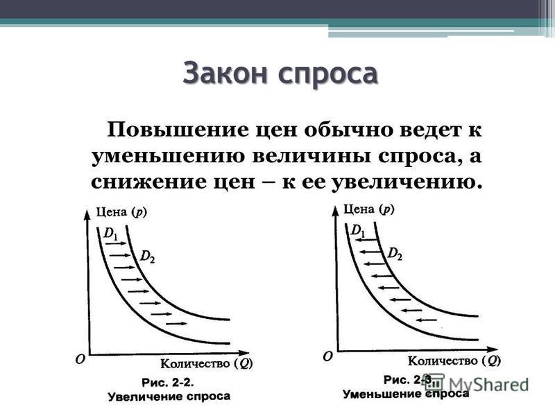 Закон спроса Повышение цен обычно ведет к уменьшению величины спроса, а снижение цен – к ее увеличению.