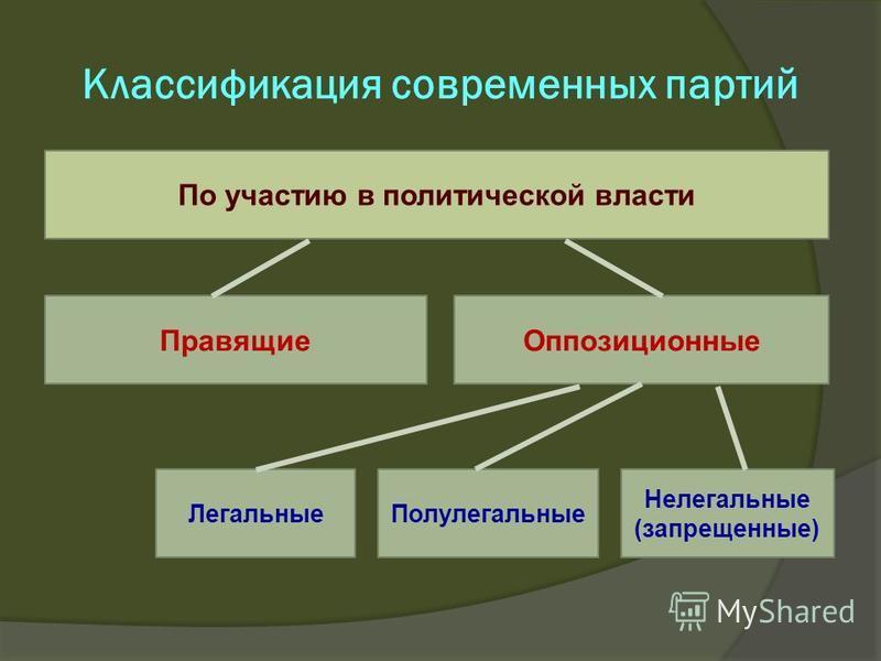 Классификация современных партий По участию в политической власти Правящие Оппозиционные Легальные Полулегальные Нелегальные (запрещенные)