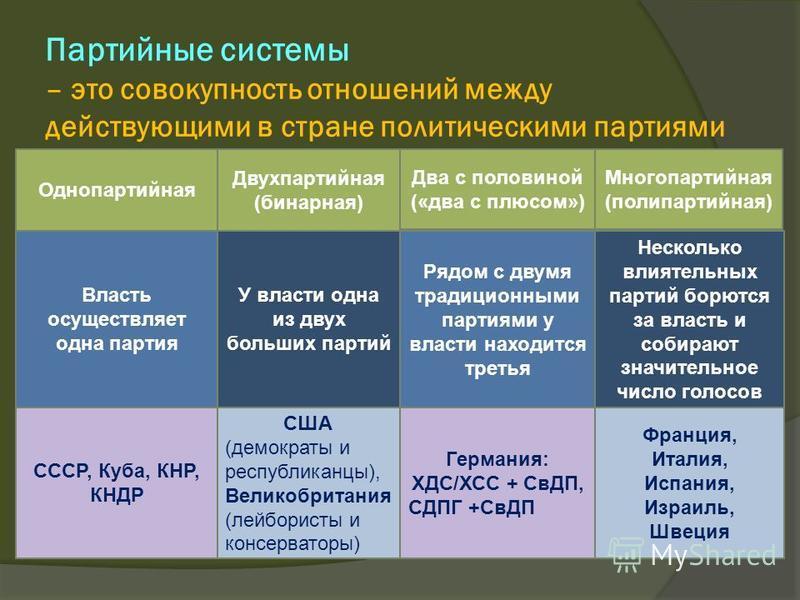 Партийные системы – это совокупность отношений между действующими в стране политическими партиями Однопартийная Двухпартийная (бинарная) Два с половиной («два с плюсом») Многопартийная (поли партийная) Власть осуществляет одна партия У власти одна из