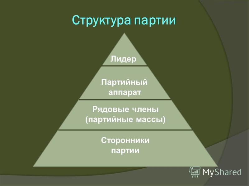 Структура партии Сторонники партии Рядовые члены (партийные массы) Партийный аппарат Лидер
