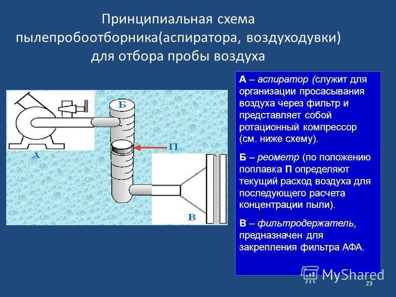А – аспиратор (служит для организации просасывания воздуха через фильтр и представляет собой ротационный компрессор (см. ниже схему). Б – реометр (по положению поплавка П определяют текущий расход воздуха для последующего расчета концентрации пыли).