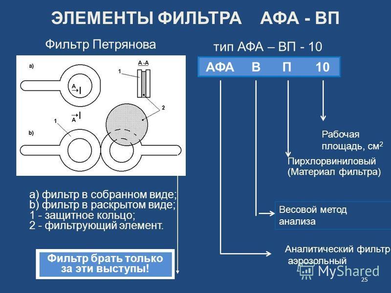 А Ф А В П10 Фильтр Петрянова а) фильтр в собранном виде; b) фильтр в раскрытом виде; 1 - защитное кольцо; 2 - фильтрующий элемент. ЭЛЕМЕНТЫ ФИЛЬТРА АФА - ВП Пирхлорвиниловый (Материал фильтра) Рабочая площадь, см 2 Фильтр брать только за эти выступы!
