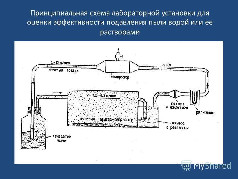 Принципиальная схема лабораторной установки для оценки эффективности подавления пыли водой или ее растворами