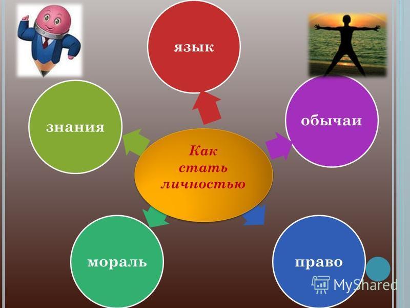 языкобычаиправоморальзнания Как стать личностью Как стать личностью