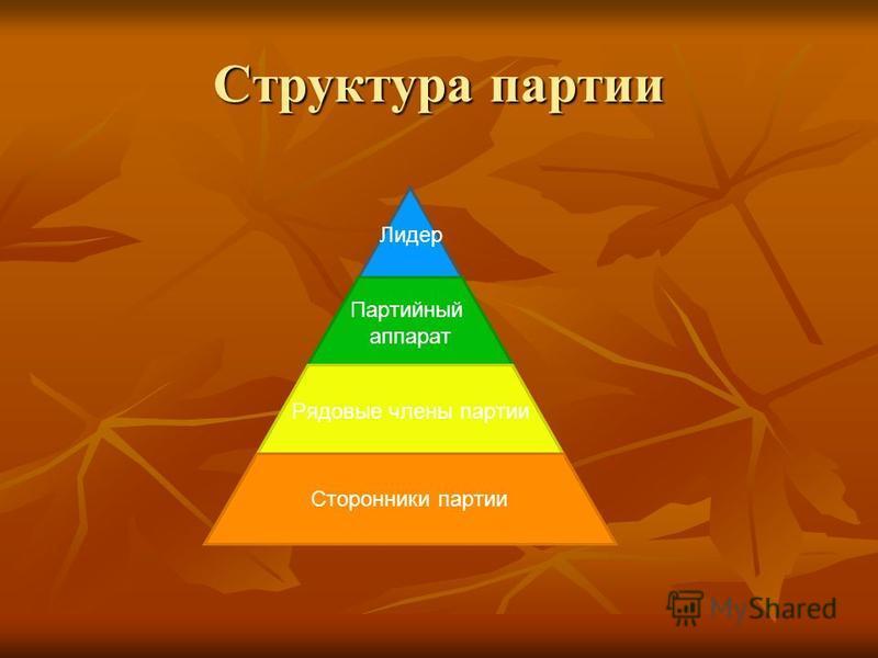 Структура партии Лидер Партийный аппарат Рядовые члены партии Сторонники партии