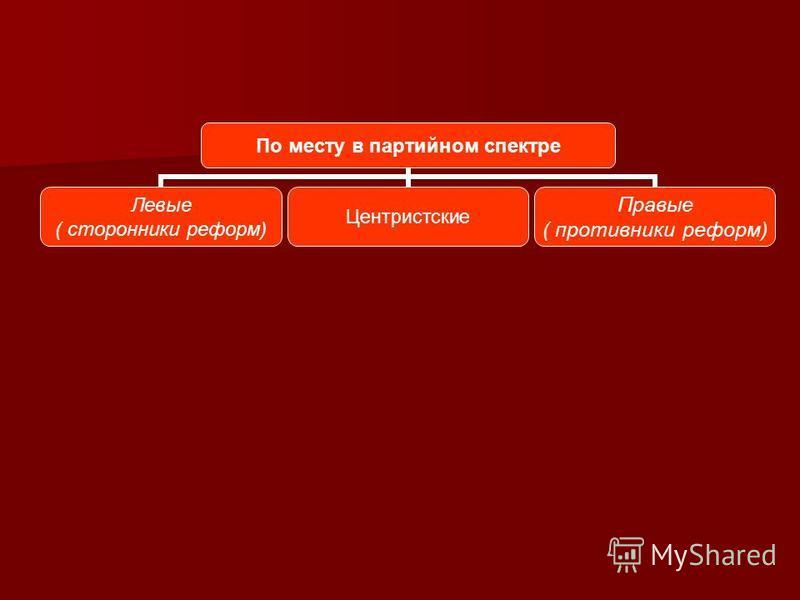 По месту в партийном спектре Левые ( сторонники реформ) Центристские Правые ( противники реформ)