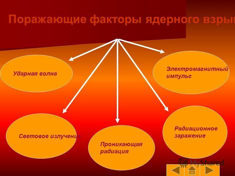 Поражающие факторы ядерного взрыва Ударная волна Световое излучение Электромагнитный импульс Радиационное заражение Проникающая радиация