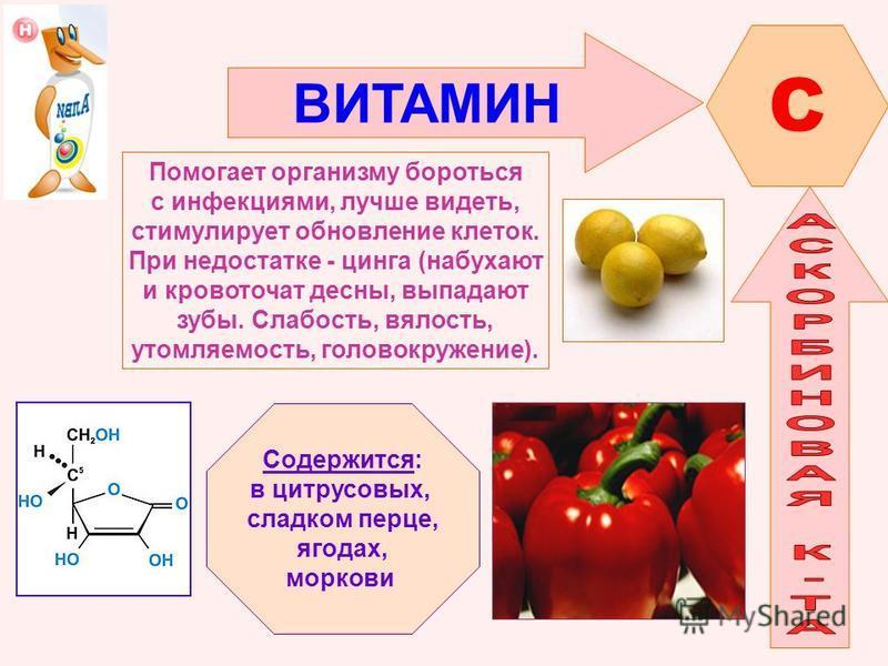 ВИТАМИН C Помогает организму бороться с инфекциями, лучше видеть, стимулирует обновление клеток. При недостатке - цинга (набухают и кровоточат десны, выпадают зубы. Слабость, вялость, утомляемость, головокружение). Содержится: в цитрусовых, сладком п