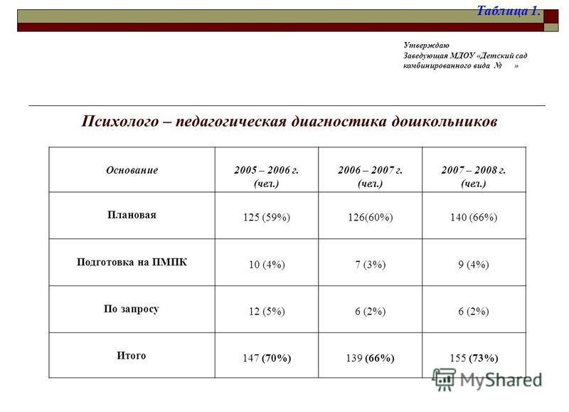 Психолого – педагогическая диагностика дошкольников Основание 2005 – 2006 г. (чел.) 2006 – 2007 г. (чел.) 2007 – 2008 г. (чел.) Плановая 125 (59%)126(60%)140 (66%) Подготовка на ПМПК 10 (4%)7 (3%)9 (4%) По запросу 12 (5%)6 (2%) Итого 147 (70%)139 (66