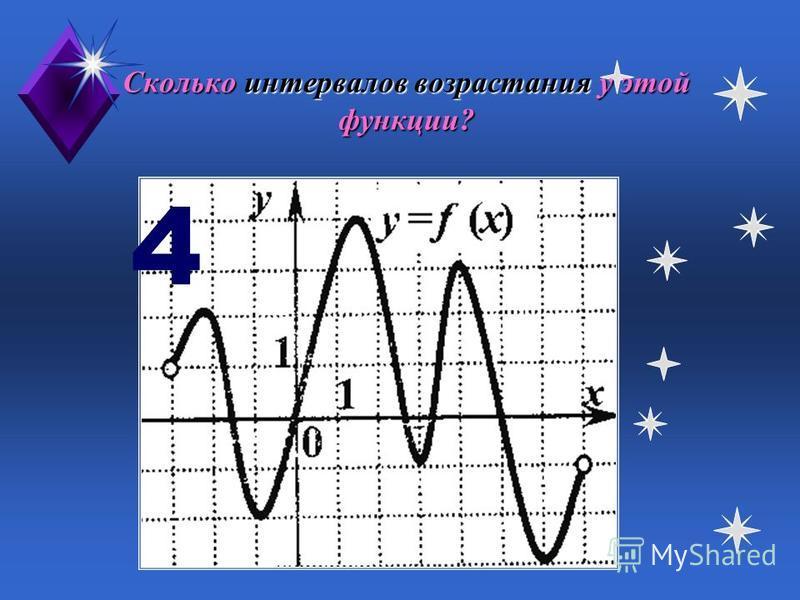 Найдите наибольшее значение данной функции. 4