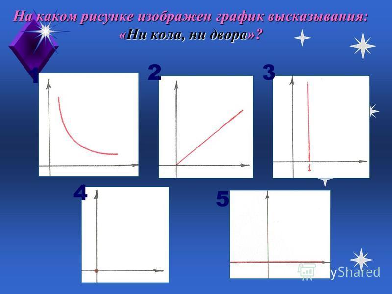 На каком рисунке изображен график высказывания: «Тише едешь, дальше будешь»? 123 4 5