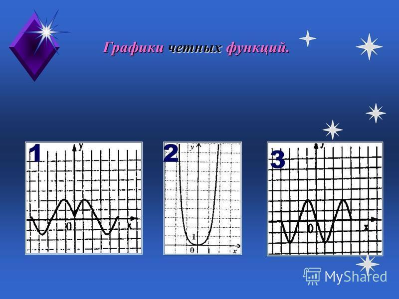 На рисунках графики возрастающих функций. 1 3 2