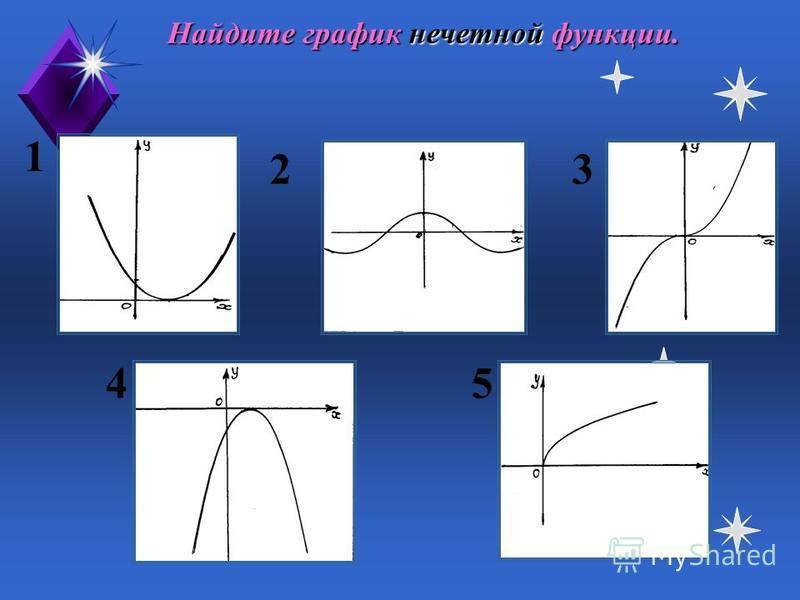 На каком рисунке изображен график четной функции? 1 23 45