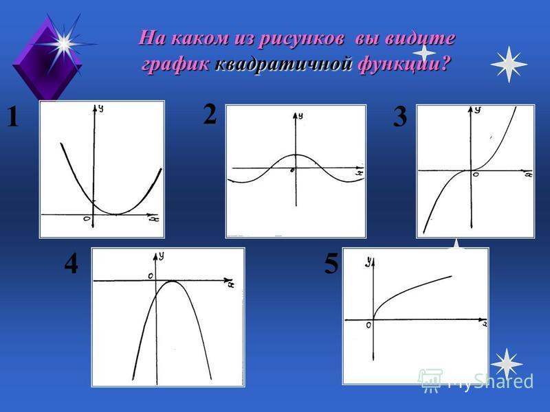 Найдите график нечетной функции. 1 23 45