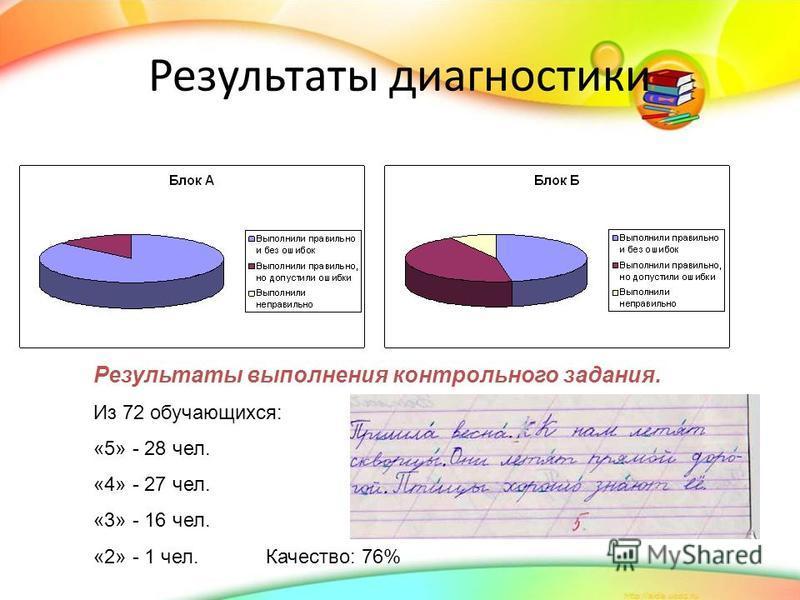 Результаты диагностики Результаты выполнения контрольного задания. Из 72 обучающихся: «5» - 28 чел. «4» - 27 чел. «3» - 16 чел. «2» - 1 чел. Качество: 76%