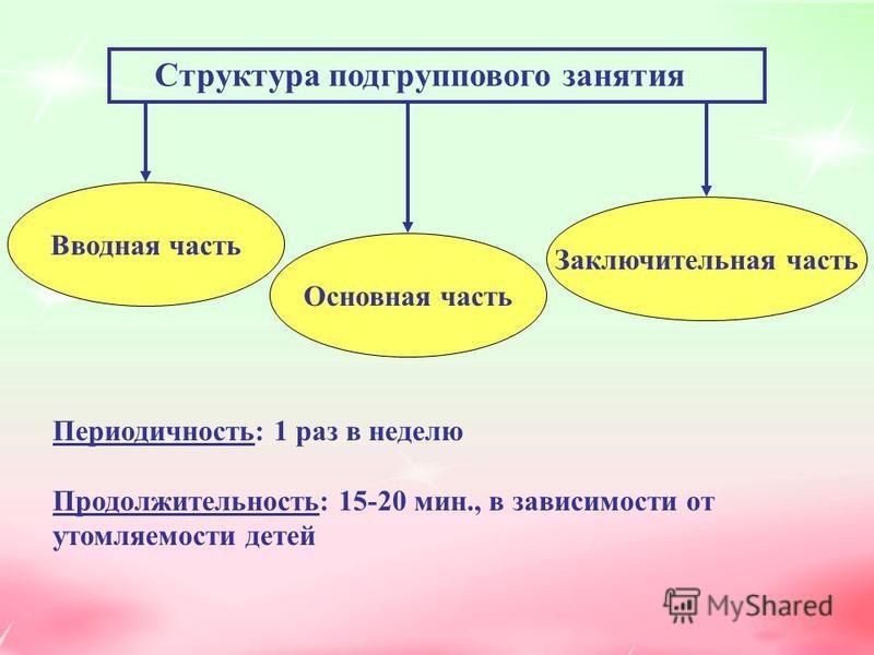 Структура подгруппового занятия Вводная часть Основная часть Заключительная часть Периодичность: 1 раз в неделю Продолжительность: 15-20 мин., в зависимости от утомляемости детей