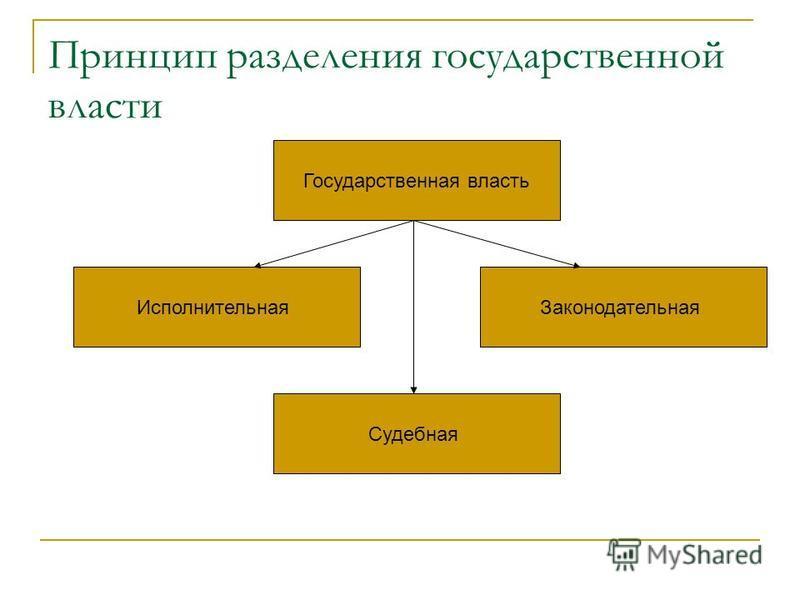 Принцип разделения государственной власти Государственная власть Законодательная Судебная Исполнительная