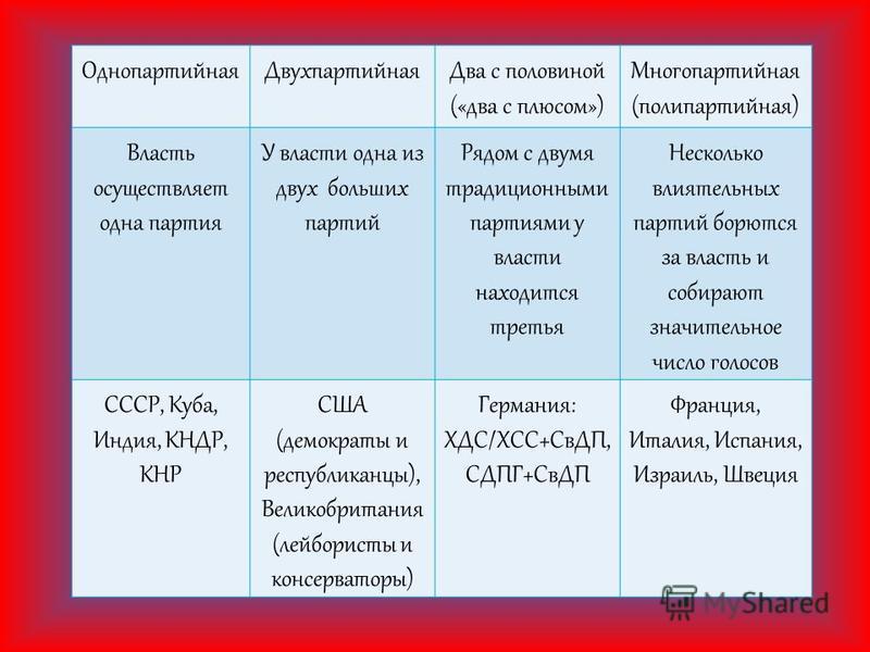Однопартийная ДвухпартийнаяДва с половиной («два с плюсом») Многопартийная (поли партийная) Власть осуществляет одна партия У власти одна из двух больших партий Рядом с двумя традиционными партиями у власти находится третья Несколько влиятельных парт