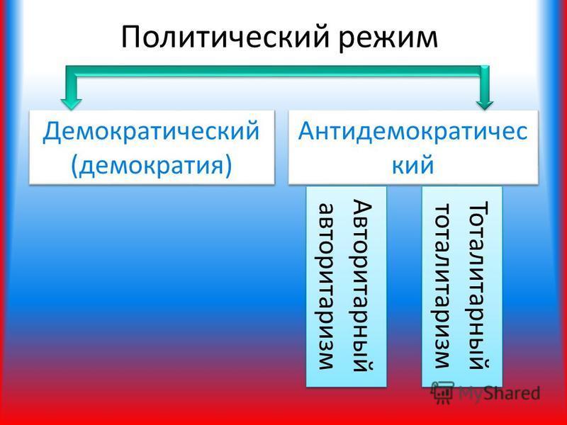 Политический режим Демократический (демократия) Антидемократичес кий Авторитарный авторитаризм Авторитарный авторитаризм Тоталитарный тоталитаризм Тоталитарный тоталитаризм