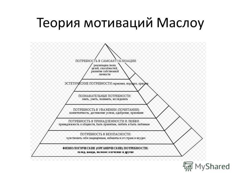Теория мотиваций Маслоу