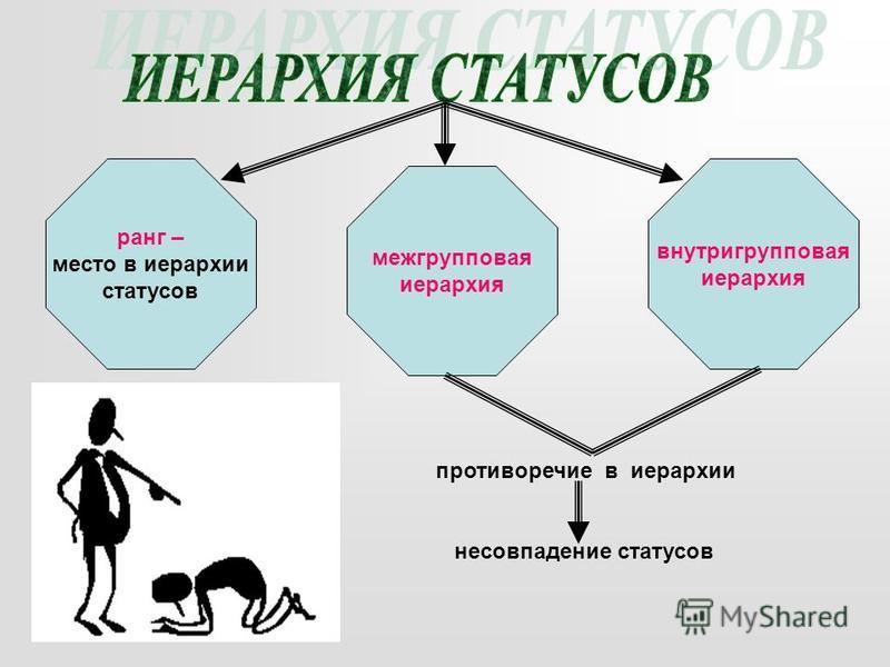 ранг – место в иерархии статусов межгрупповая иерархия внутригрупповая иерархия противоречие в иерархии несовпадение статусов