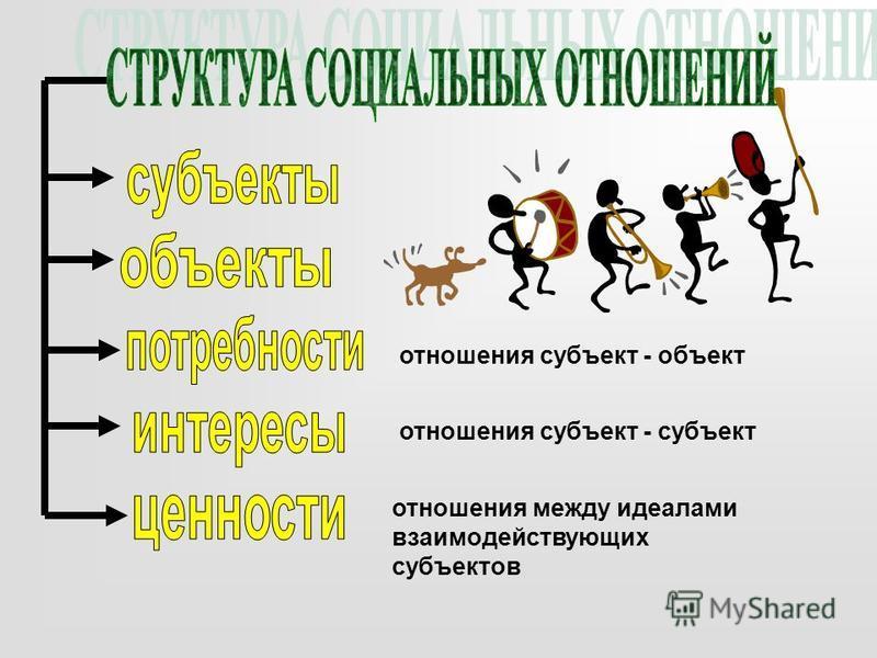 отношения субъект - объект отношения субъект - субъект отношения между идеалами взаимодействующих субъектов