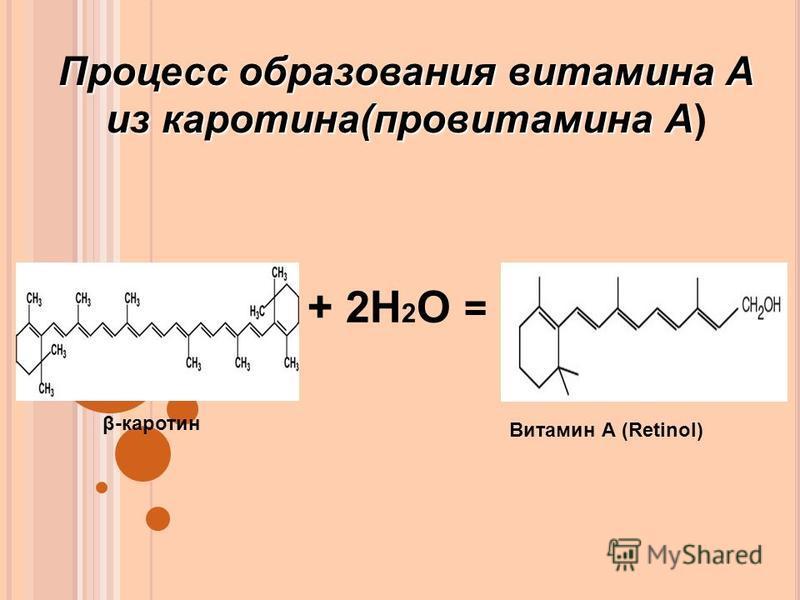 Процесс образования витамина А из каротина(провитамина А Процесс образования витамина А из каротина(провитамина А) + 2Н 2 О = Витамин А (Retinol) β-каротин