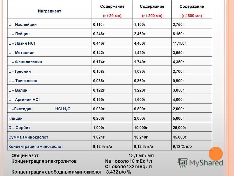 Ингредиент Содержание (г / 20 мл) Содержание (г / 200 мл) Содержание (г / 500 мл) L – Изолейцин 0,110 г 1,100 г 2,750 г L – Лейцин 0,246 г 2,460 г 6.150 г L – Лизин HCl0,446 г 4,460 г 11,150 г L – Метионин 0,142 г 1,420 г 3,550 г L – Фенилаланин 0,17