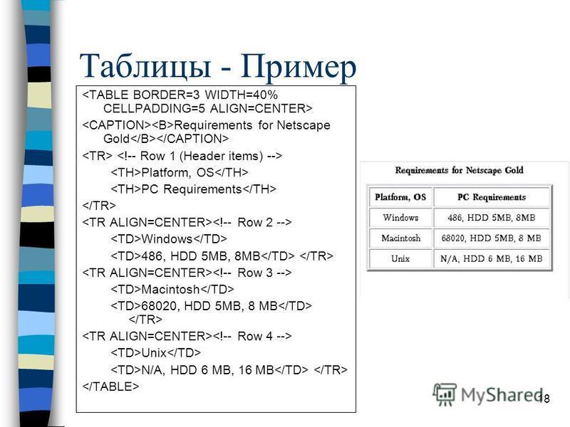 18 Таблицы - Пример Requirements for Netscape Gold Platform, OS PC Requirements Windows 486, HDD 5MB, 8MB Macintosh 68020, HDD 5MB, 8 MB Unix N/A, HDD 6 MB, 16 MB