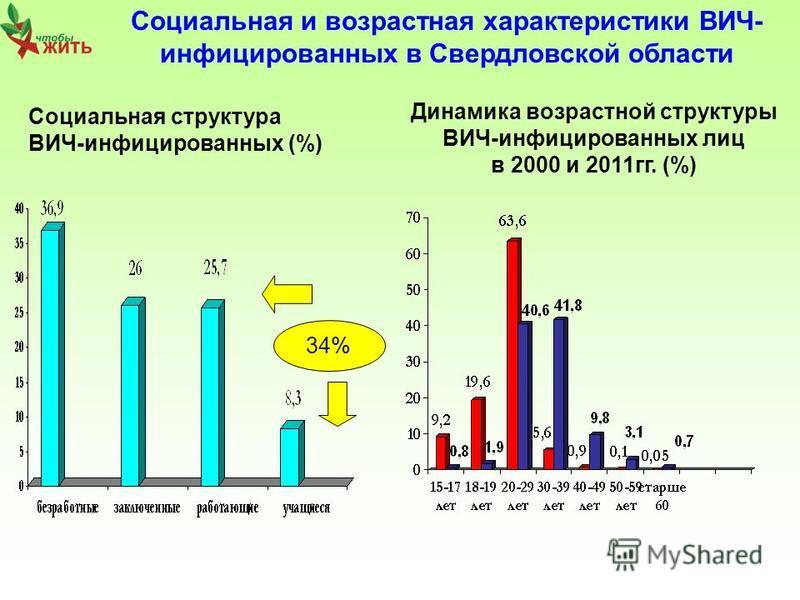 Социальная и возрастная характеристики ВИЧ- инфицированных в Свердловской области Социальная структура ВИЧ-инфицированных (%) Динамика возрастной структуры ВИЧ-инфицированных лиц в 2000 и 2011 гг. (%) 34%