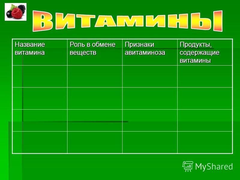 Название витамина Роль в обмене веществ Признаки авитаминоза Продукты, содержащие витамины