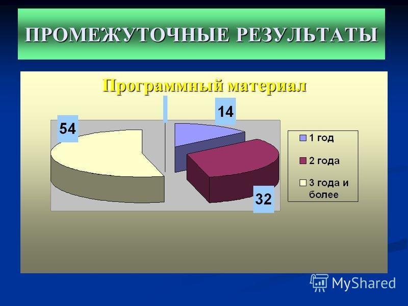 ПРОМЕЖУТОЧНЫЕ РЕЗУЛЬТАТЫ Программный материал