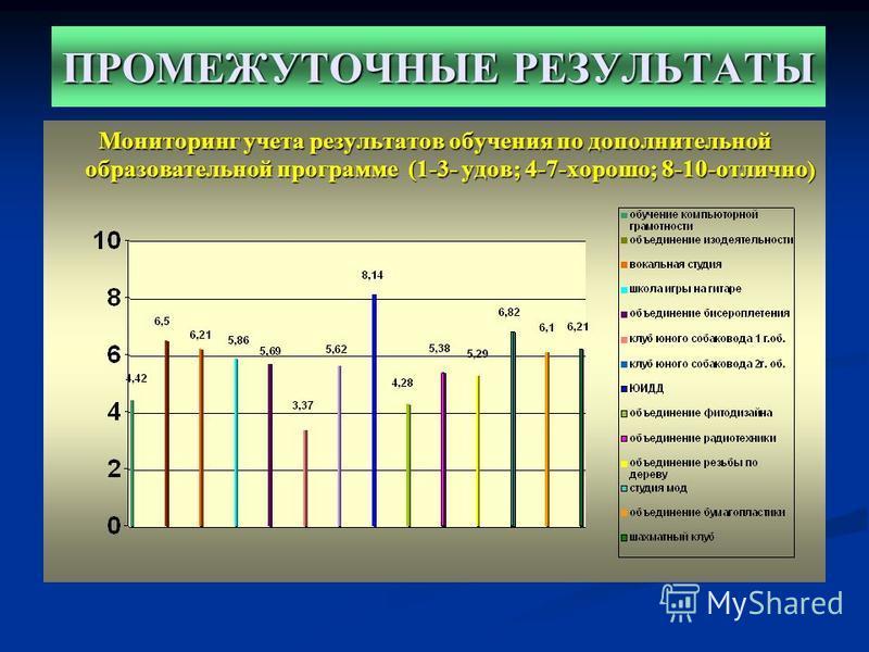 Мониторинг учета результатов обучения по дополнительной образовательной программе (1-3- удов; 4-7-хорошо; 8-10-отлично ) ПРОМЕЖУТОЧНЫЕ РЕЗУЛЬТАТЫ