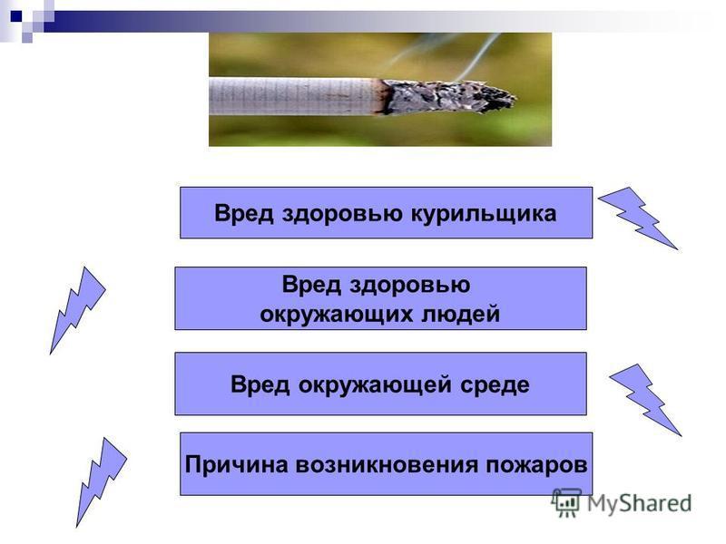 Вред здоровью курильщика Вред здоровью окружающих людей Вред окружающей среде Причина возникновения пожаров