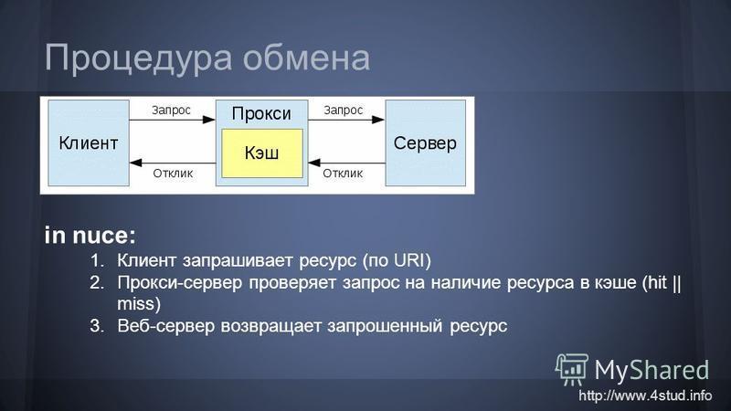 http://www.4stud.info Процедура обмена in nuce: 1. Клиент запрашивает ресурс (по URI) 2.Прокси-сервер проверяет запрос на наличие ресурса в кэше (hit || miss) 3.Веб-сервер возвращает запрошенный ресурс