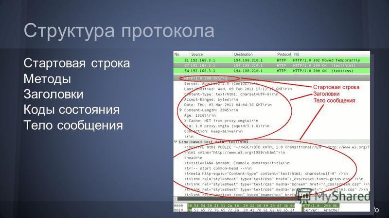 http://www.4stud.info Структура протокола Стартовая строка Методы Заголовки Коды состояния Тело сообщения