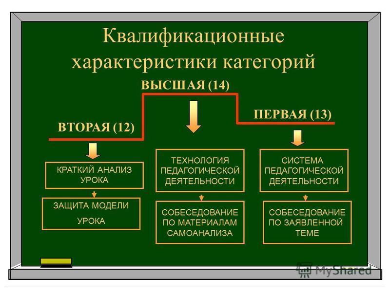 Квалификационные характеристики категорий ВЫСШАЯ (14) ВТОРАЯ (12) ПЕРВАЯ (13) КРАТКИЙ АНАЛИЗ УРОКА СИСТЕМА ПЕДАГОГИЧЕСКОЙ ДЕЯТЕЛЬНОСТИ ЗАЩИТА МОДЕЛИ УРОКА ТЕХНОЛОГИЯ ПЕДАГОГИЧЕСКОЙ ДЕЯТЕЛЬНОСТИ СОБЕСЕДОВАНИЕ ПО МАТЕРИАЛАМ САМОАНАЛИЗА СОБЕСЕДОВАНИЕ ПО