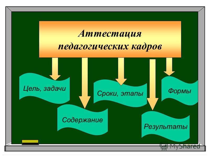 Аттестация педагогических кадров Сроки, этапы Формы Цель, задачи Содержание Результаты