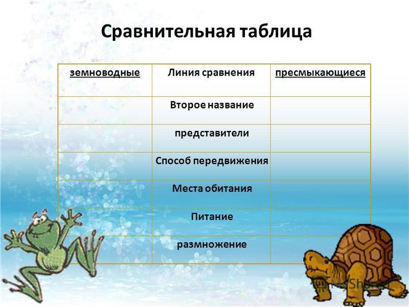 Сравнительная таблица земноводные Линия сравнения пресмыкающиеся Второе название представители Способ передвижения Места обитания Питание размножение