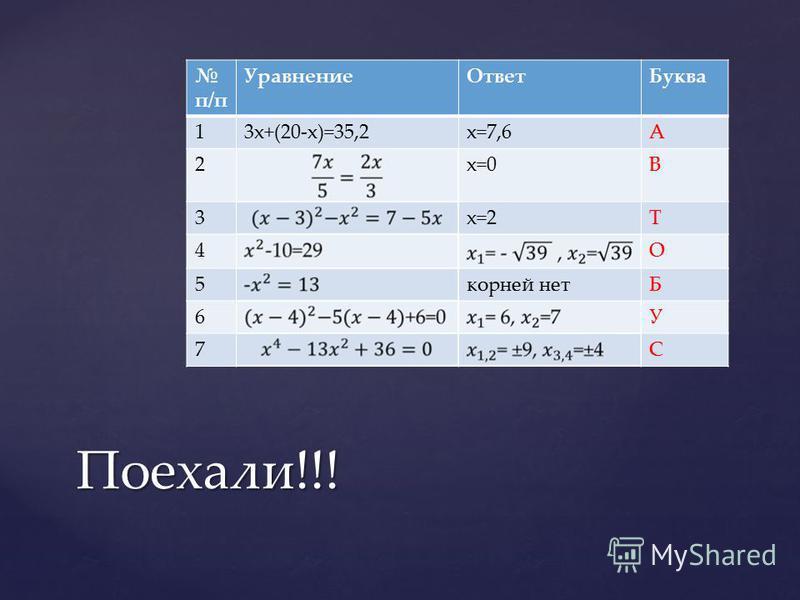 п/п Уравнение ОтветБуква 13x+(20-x)=35,2x=7,6А 2x=0В 3x=2Т 4О 5 корней нетБ 6У 7С Поехали!!!